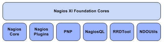 NAGIOS XI Instalacion